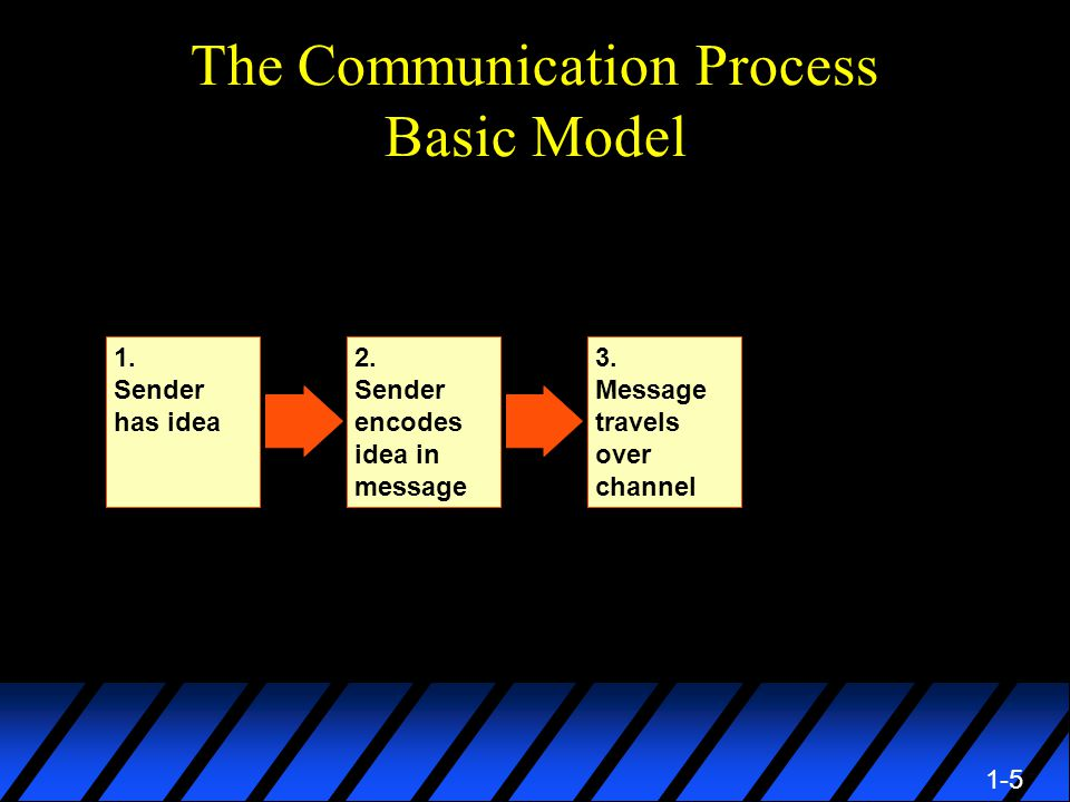 1-5 The Communication Process Basic Model 2. Sender encodes idea in message 3.