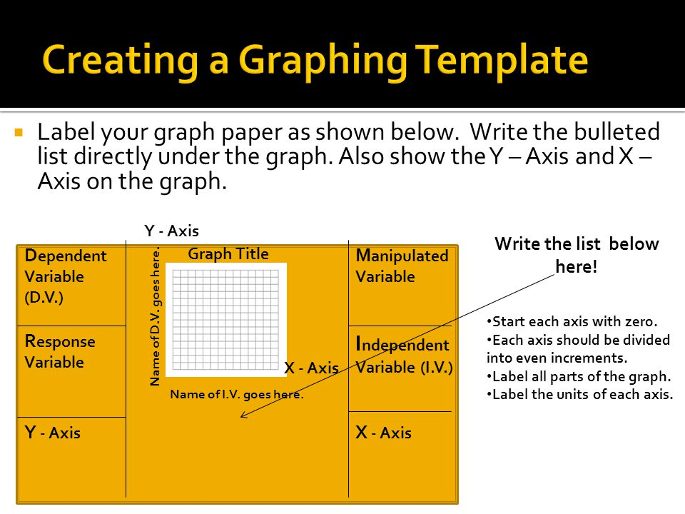  Label your graph paper as shown below. Write the bulleted list directly under the graph.