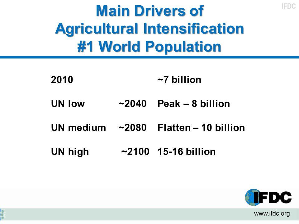 IFDC Main Drivers of Agricultural Intensification #1 World Population 2010~7 billion UN low ~2040Peak – 8 billion UN medium ~2080Flatten – 10 billion UN high ~2100 15-16 billion