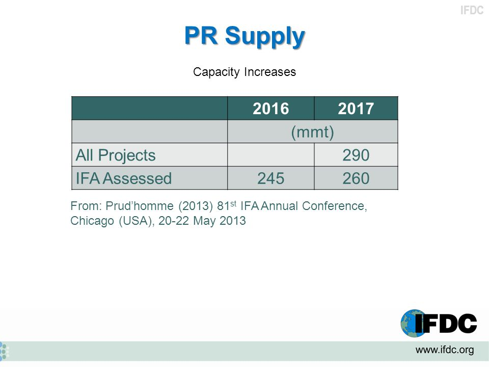IFDC PR Supply Capacity Increases 20162017 (mmt) All Projects290 IFA Assessed245260 From: Prud'homme (2013) 81 st IFA Annual Conference, Chicago (USA)