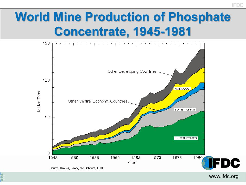 IFDC World Mine Production of Phosphate Concentrate, 1945-1981