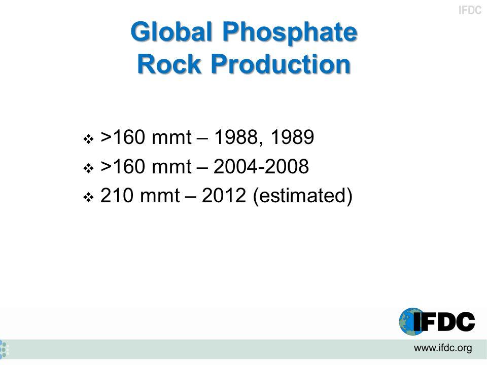 IFDC Global Phosphate Rock Production  >160 mmt – 1988, 1989  >160 mmt – 2004-2008  210 mmt – 2012 (estimated)