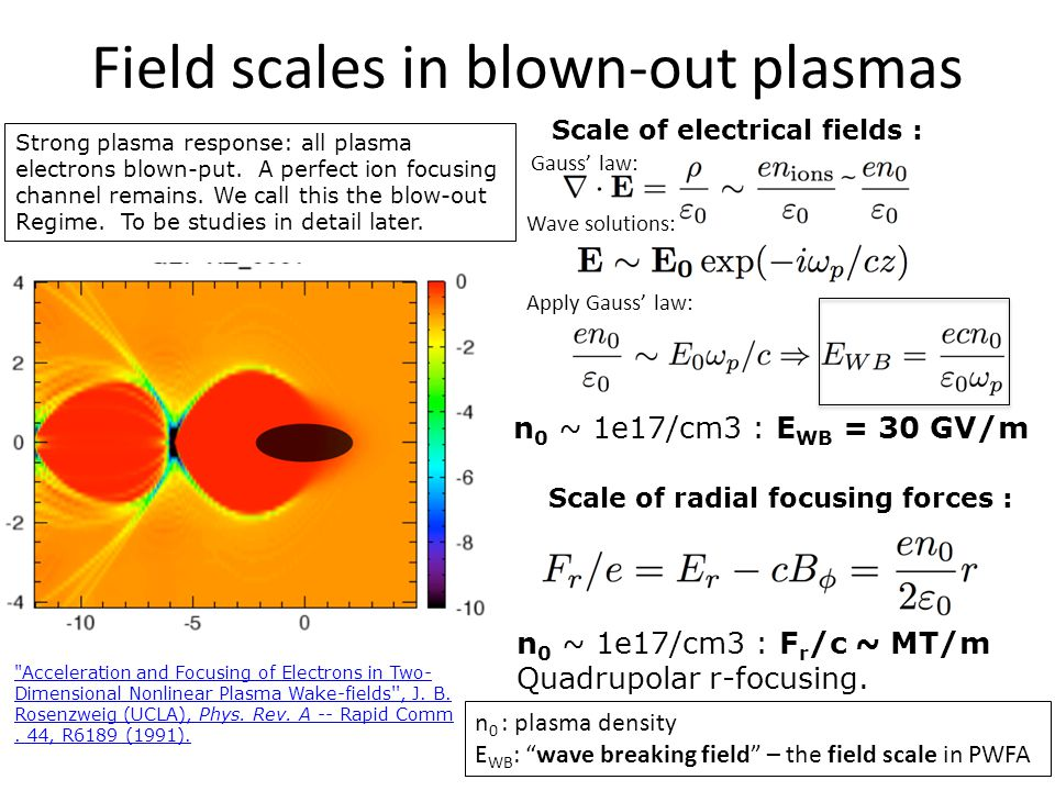 Field scales in blown-out plasmas Scale of electrical fields : n 0 ~ 1e17/cm3 : E WB = 30 GV/m Scale of radial focusing forces : Strong plasma response: all plasma electrons blown-put.