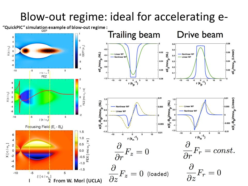 Blow-out regime: ideal for accelerating e- From W.