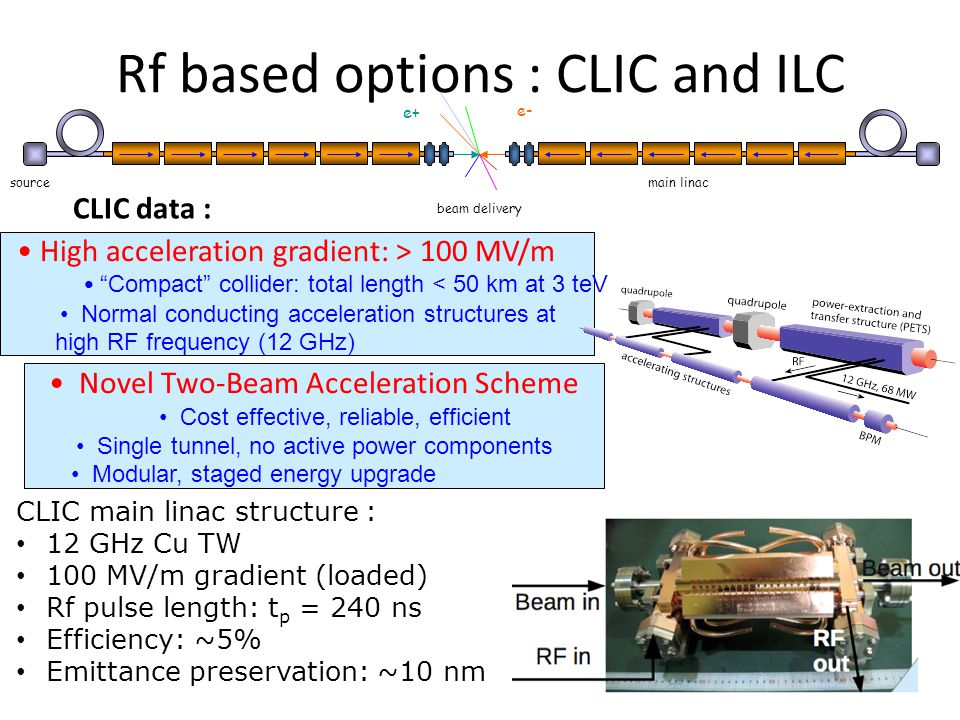 Novel Two-Beam Acceleration Scheme Cost effective, reliable, efficient Single tunnel, no active power components Modular, staged energy upgrade High acceleration gradient: > 100 MV/m Compact collider: total length < 50 km at 3 teV Normal conducting acceleration structures at high RF frequency (12 GHz) CLIC main linac structure : 12 GHz Cu TW 100 MV/m gradient (loaded) Rf pulse length: t p = 240 ns Efficiency: ~5% Emittance preservation: ~10 nm e+ e- sourcemain linac beam delivery Rf based options : CLIC and ILC CLIC data :