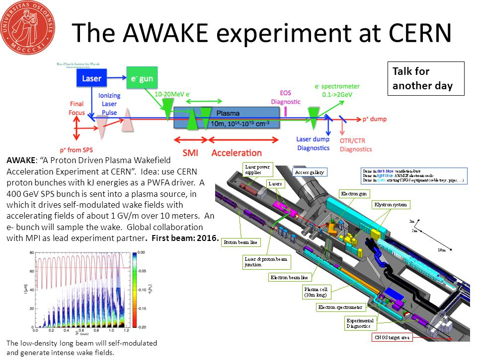 The AWAKE experiment at CERN AWAKE: A Proton Driven Plasma Wakefield Acceleration Experiment at CERN .