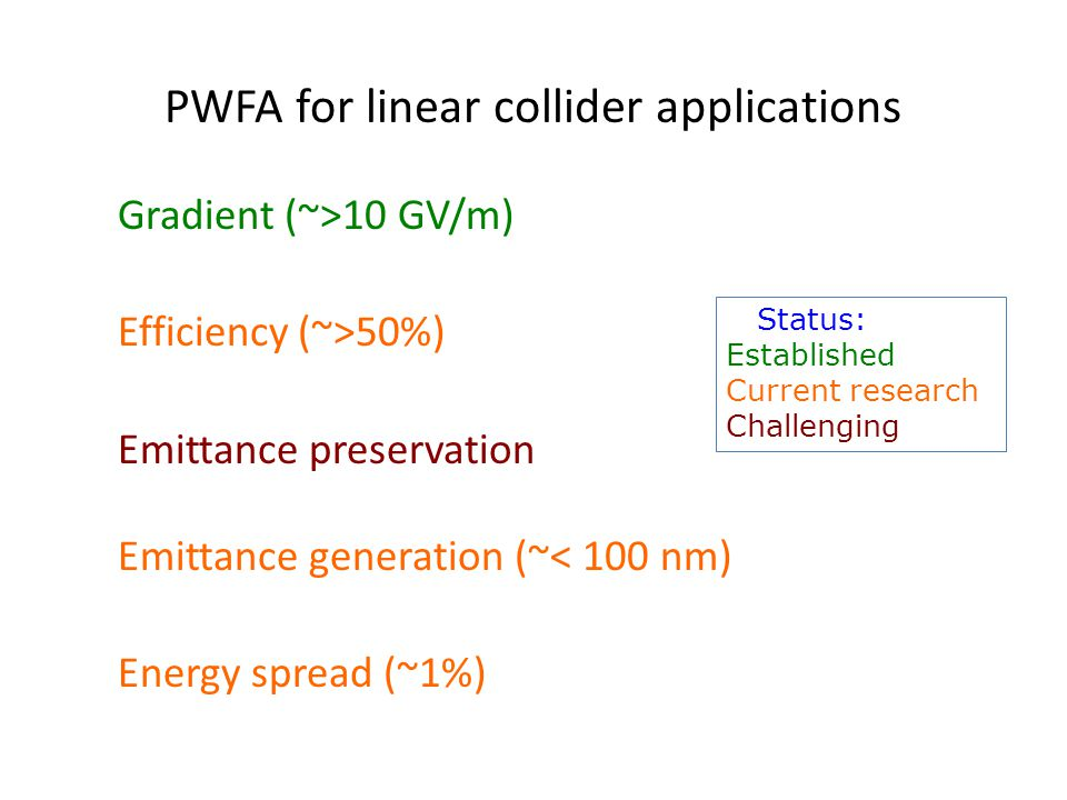 PWFA for linear collider applications Gradient (~>10 GV/m) Efficiency (~>50%) Emittance preservation Emittance generation (~< 100 nm) Energy spread (~1%) Status: Established Current research Challenging