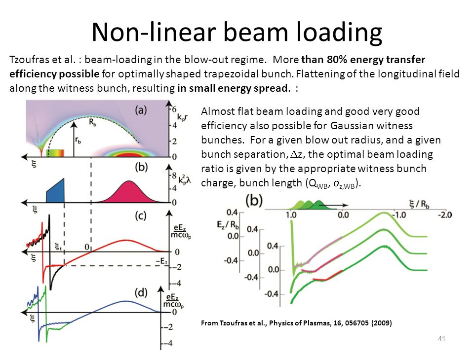 Non-linear beam loading Tzoufras et al. : beam-loading in the blow-out regime.