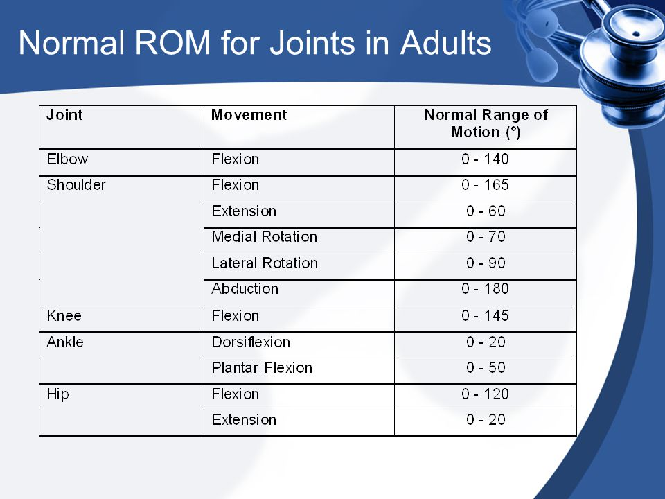 Normal ROM for Joints in Adults