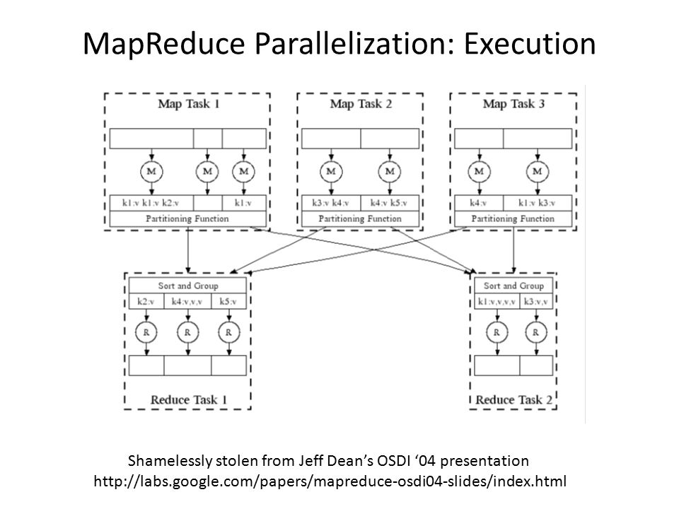 MapReduce Parallelization: Execution Shamelessly stolen from Jeff Dean's OSDI '04 presentation http://labs.google.com/papers/mapreduce-osdi04-slides/index.html