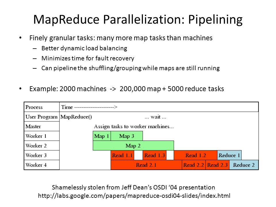 MapReduce Parallelization: Pipelining Finely granular tasks: many more map tasks than machines – Better dynamic load balancing – Minimizes time for fault recovery – Can pipeline the shuffling/grouping while maps are still running Example: 2000 machines -> 200,000 map + 5000 reduce tasks Shamelessly stolen from Jeff Dean's OSDI '04 presentation http://labs.google.com/papers/mapreduce-osdi04-slides/index.html