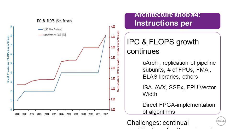 Architecture knob #4: Instructions per core/clock IPC & FLOPS growth continues  uArch, replication of pipeline subunits, # of FPUs, FMA, BLAS libraries, others  ISA, AVX, SSEx, FPU Vector Width  Direct FPGA-implementation of algorithms Challenges: continual modification of software in order to take advantage of new instructions, new features, etc.