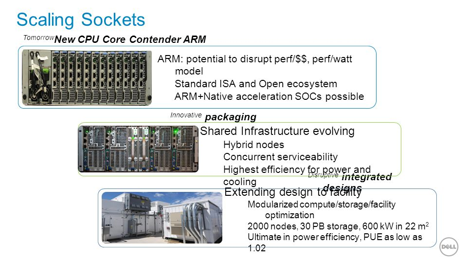 Scaling Sockets 13 Disruptive integrated designs Innovative packaging Shared Infrastructure evolving Hybrid nodes Concurrent serviceability Highest efficiency for power and cooling Extending design to facility Modularized compute/storage/facility optimization 2000 nodes, 30 PB storage, 600 kW in 22 m 2 Ultimate in power efficiency, PUE as low as 1.02 Tomorrow New CPU Core Contender ARM ARM: potential to disrupt perf/$$, perf/watt model Standard ISA and Open ecosystem ARM+Native acceleration SOCs possible