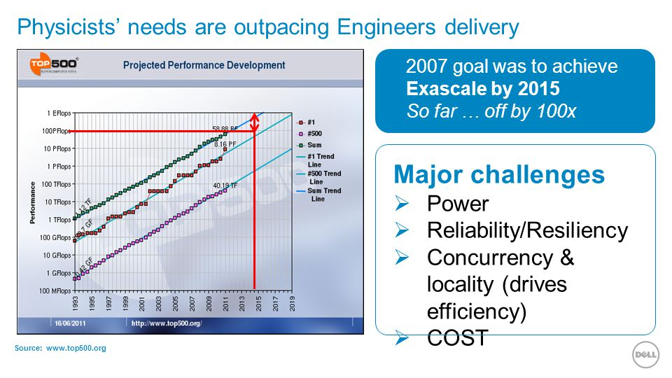 Physicists' needs are outpacing Engineers delivery 2007 goal was to achieve Exascale by 2015 So far … off by 100x Major challenges  Power  Reliability/Resiliency  Concurrency & locality (drives efficiency)  COST Source: www.top500.org