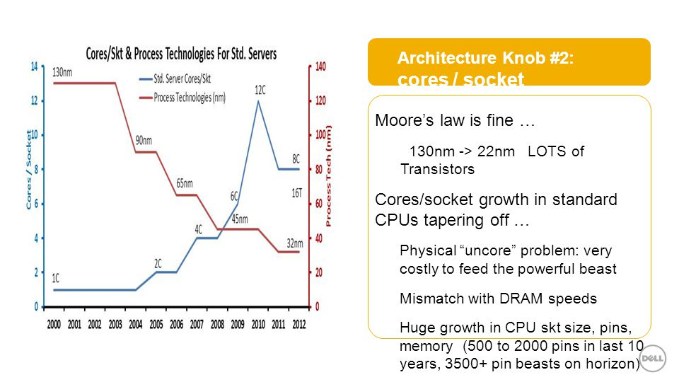 Moore's law is fine … –130nm -> 22nm LOTS of Transistors Cores/socket growth in standard CPUs tapering off … Physical uncore problem: very costly to feed the powerful beast Mismatch with DRAM speeds Huge growth in CPU skt size, pins, memory (500 to 2000 pins in last 10 years, 3500+ pin beasts on horizon) Architecture Knob #2: cores / socket