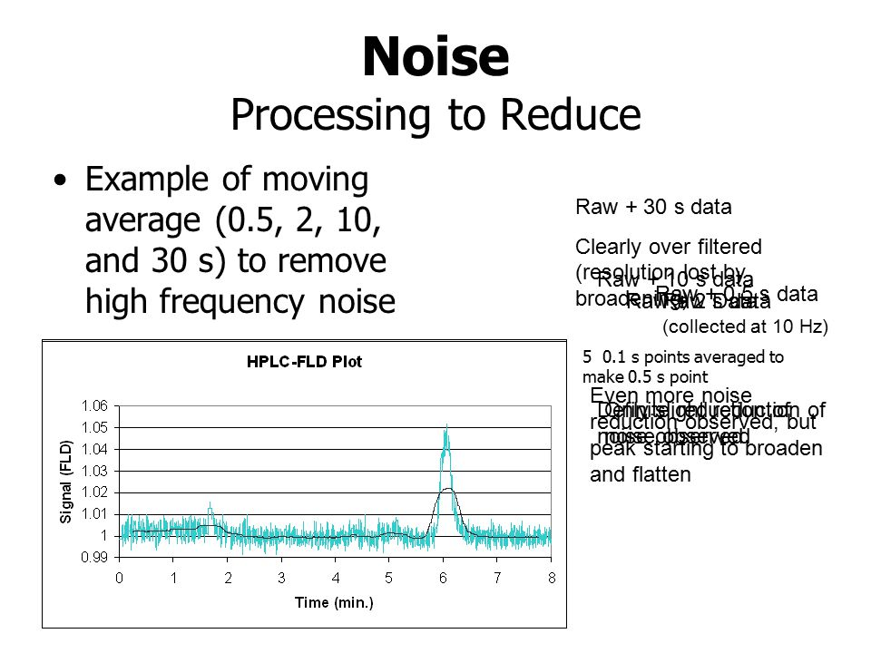 Noise Processing to Reduce Example of moving average (0.5, 2, 10, and 30 s) to remove high frequency noise Raw Data (collected at 10 Hz) Raw + 0.5 s data Raw + 2 s data Only slight reduction of noise observed Definite reduction of noise observed Raw + 10 s data Even more noise reduction observed, but peak starting to broaden and flatten Raw + 30 s data Clearly over filtered (resolution lost by broadening) 5 0.1 s points averaged to make 0.5 s point