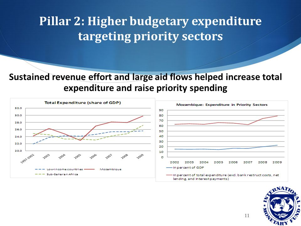 Pillar 2: Higher budgetary expenditure targeting priority sectors Sustained revenue effort and large aid flows helped increase total expenditure and r