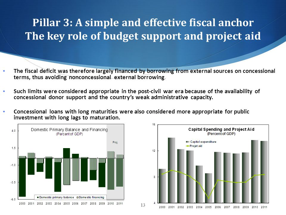 Pillar 3: A simple and effective fiscal anchor The key role of budget support and project aid 13 The fiscal deficit was therefore largely financed by