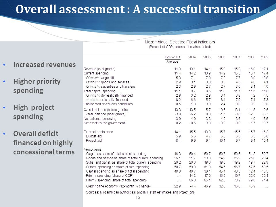 15 Increased revenues Higher priority spending High project spending Overall deficit financed on highly concessional terms Overall assessment : A successful transition