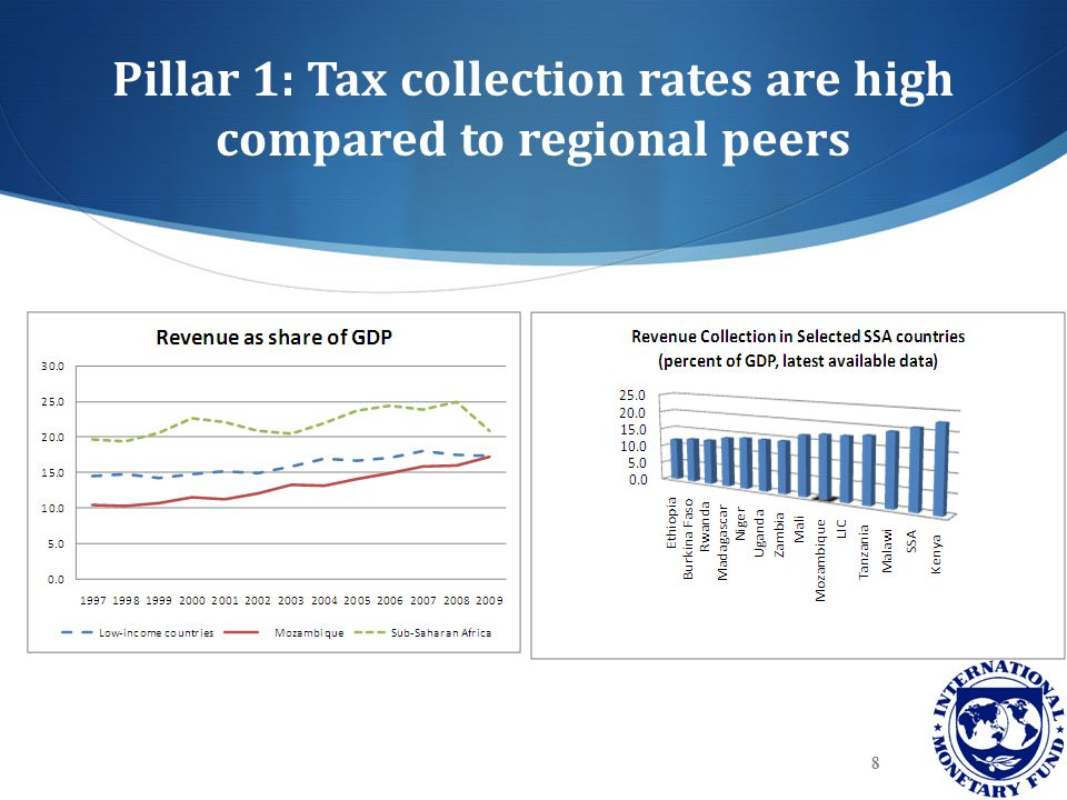 Pillar 1: Tax collection rates are high compared to regional peers 8