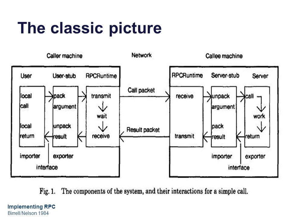 The classic picture Implementing RPC Birrell/Nelson 1984