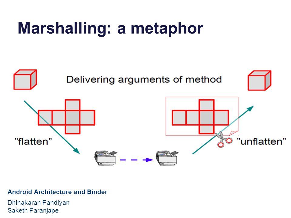 Marshalling: a metaphor Android Architecture and Binder Dhinakaran Pandiyan Saketh Paranjape