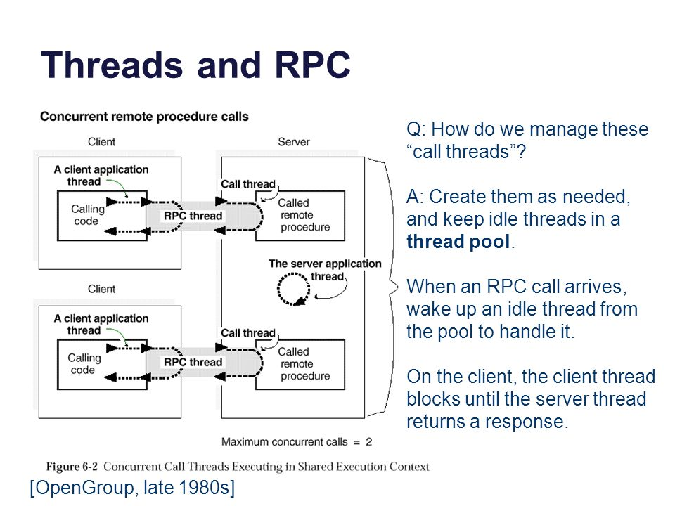 "Threads and RPC [OpenGroup, late 1980s] Q: How do we manage these ""call threads""? A: Create them as needed, and keep idle threads in a thread pool. Wh"