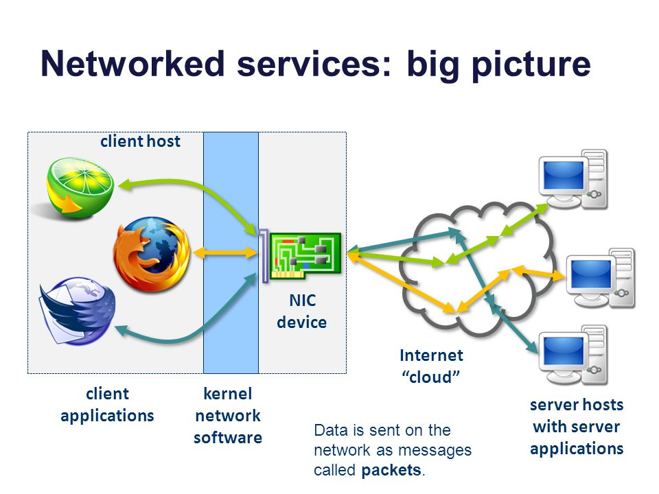 "Networked services: big picture Internet ""cloud"" server hosts with server applications client applications NIC device kernel network software client h"