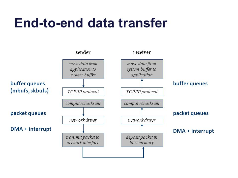 End-to-end data transfer transmit packet to network interface move data from application to system buffer TCP/IP protocol compute checksum network dri