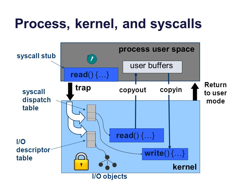 Process, kernel, and syscalls trap read() {…} write() {…} copyout copyin user buffers kernel process user space read() {…} syscall dispatch table I/O