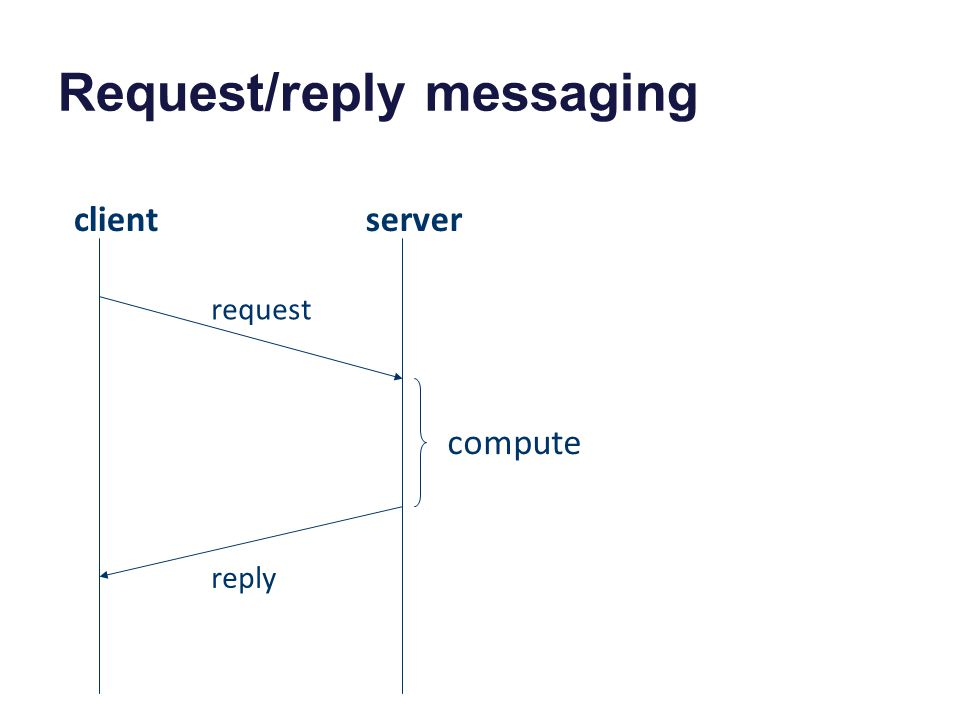 Request/reply messaging clientserver request reply compute