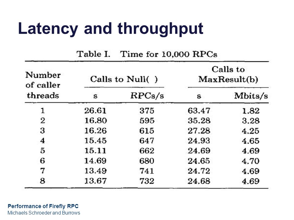 Latency and throughput Performance of Firefly RPC Michaels Schroeder and Burrows