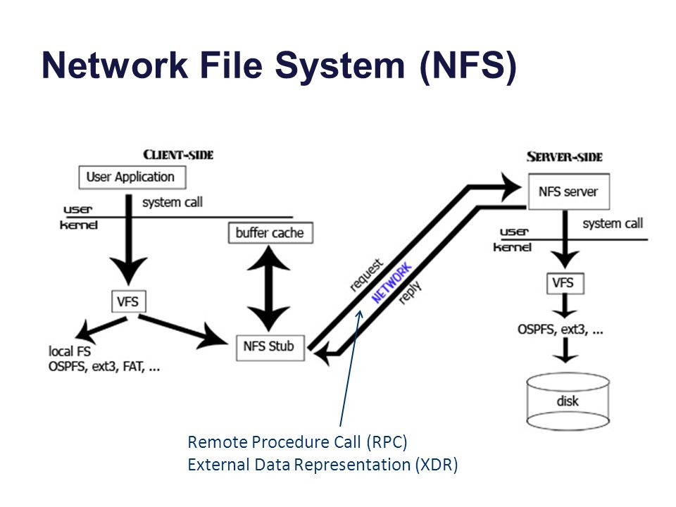 Network File System (NFS) [ucla.edu] Remote Procedure Call (RPC) External Data Representation (XDR)