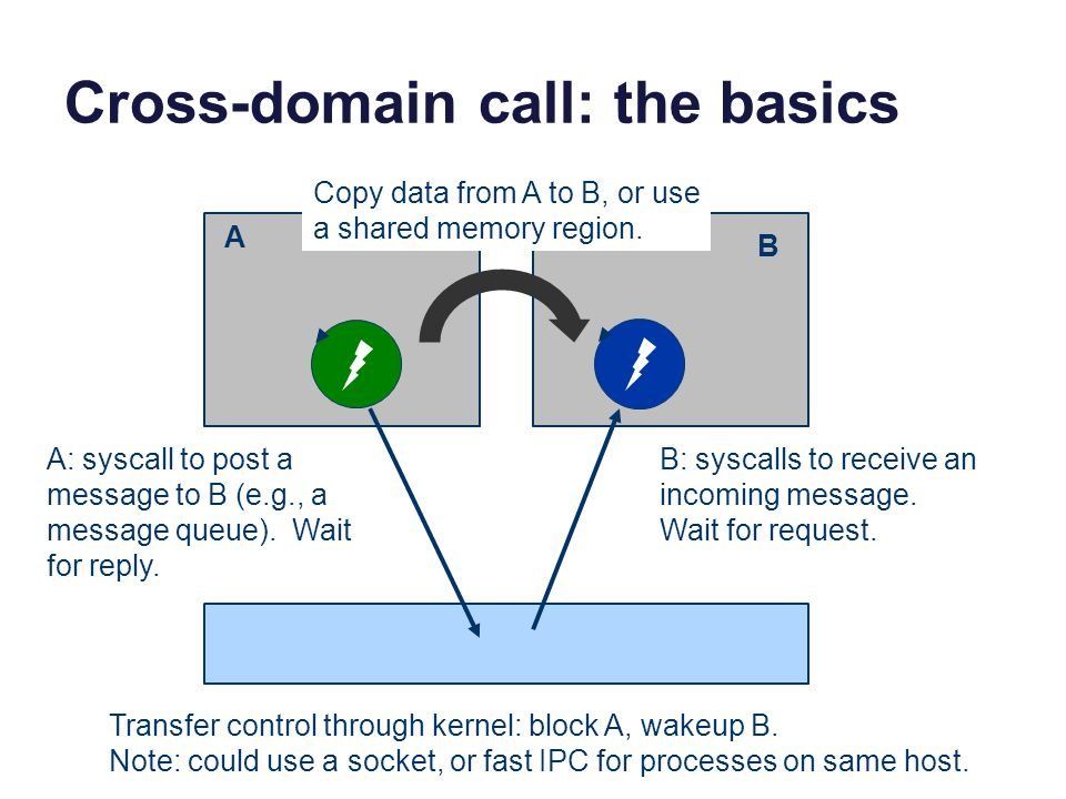 Cross-domain call: the basics A B A: syscall to post a message to B (e.g., a message queue). Wait for reply. B: syscalls to receive an incoming messag