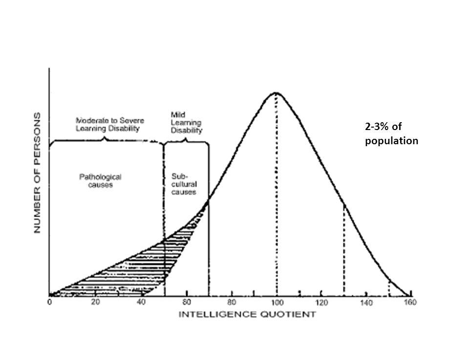 2-3% of population