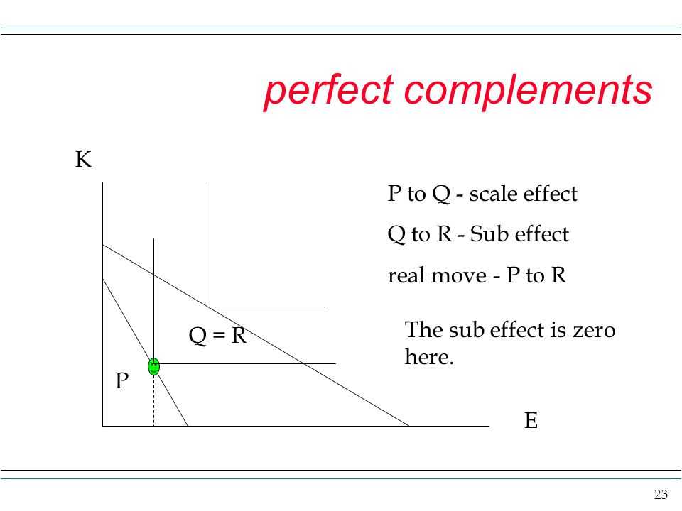 23 perfect complements K E P Q = R P to Q - scale effect Q to R - Sub effect real move - P to R The sub effect is zero here.