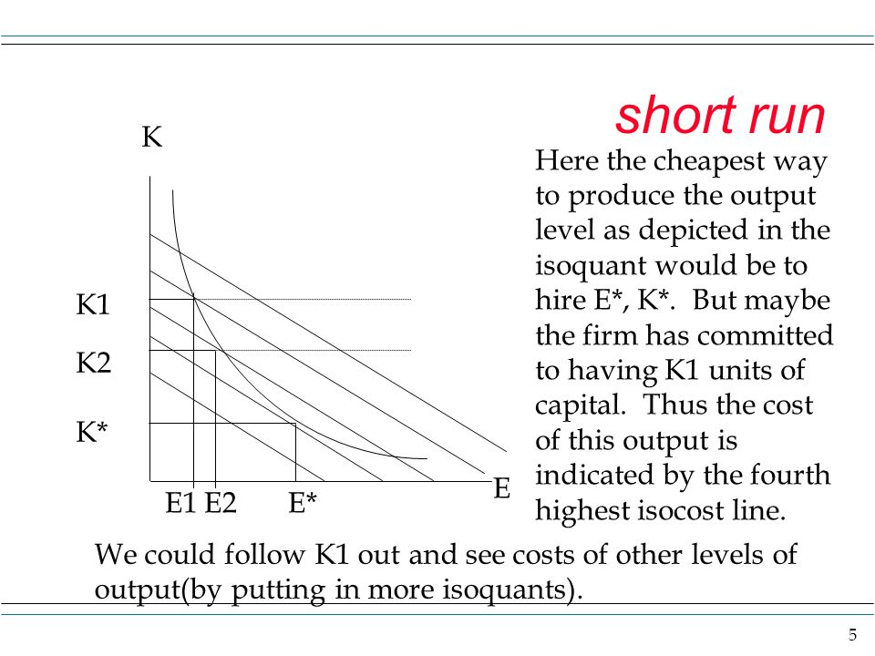 5 short run K E Here the cheapest way to produce the output level as depicted in the isoquant would be to hire E*, K*. But maybe the firm has committe