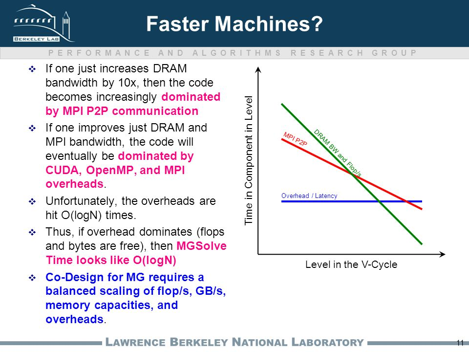 PERFORMANCE AND ALGORITHMS RESEARCH GROUP L AWRENCE B ERKELEY N ATIONAL L ABORATORY Faster Machines.