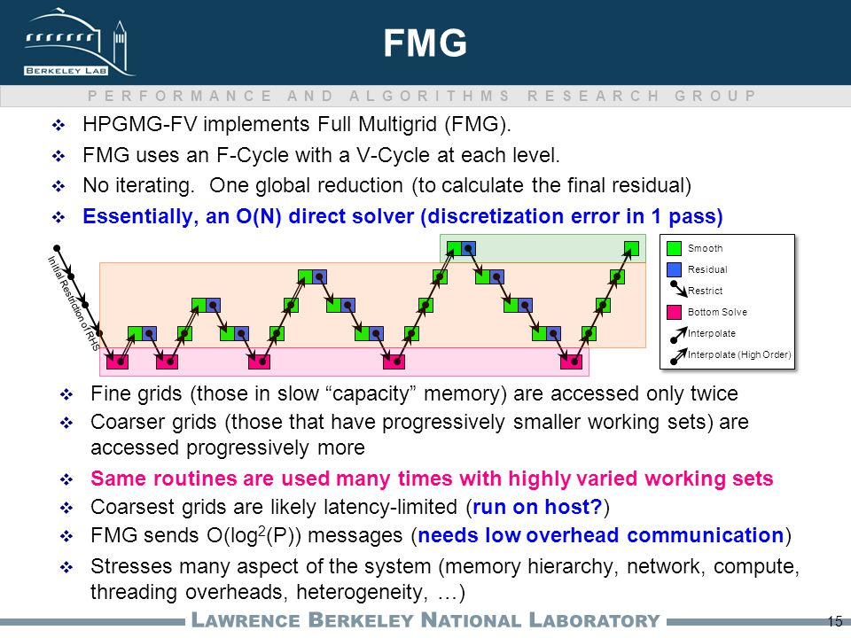PERFORMANCE AND ALGORITHMS RESEARCH GROUP L AWRENCE B ERKELEY N ATIONAL L ABORATORY FMG  HPGMG-FV implements Full Multigrid (FMG).  FMG uses an F-Cy
