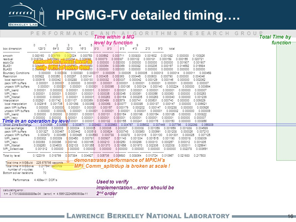 PERFORMANCE AND ALGORITHMS RESEARCH GROUP L AWRENCE B ERKELEY N ATIONAL L ABORATORY HPGMG-FV detailed timing…. 0 1 2 3 4 5 6 7 8 9 box dimension 128^3