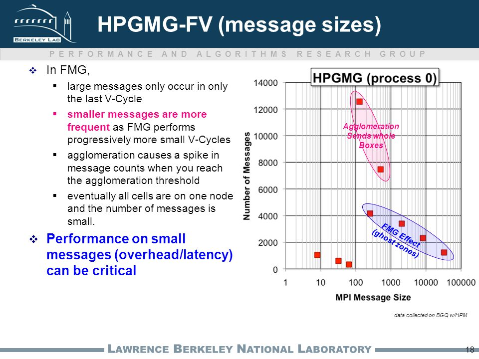 PERFORMANCE AND ALGORITHMS RESEARCH GROUP L AWRENCE B ERKELEY N ATIONAL L ABORATORY HPGMG-FV (message sizes)  In FMG,  large messages only occur in only the last V-Cycle  smaller messages are more frequent as FMG performs progressively more small V-Cycles  agglomeration causes a spike in message counts when you reach the agglomeration threshold  eventually all cells are on one node and the number of messages is small.