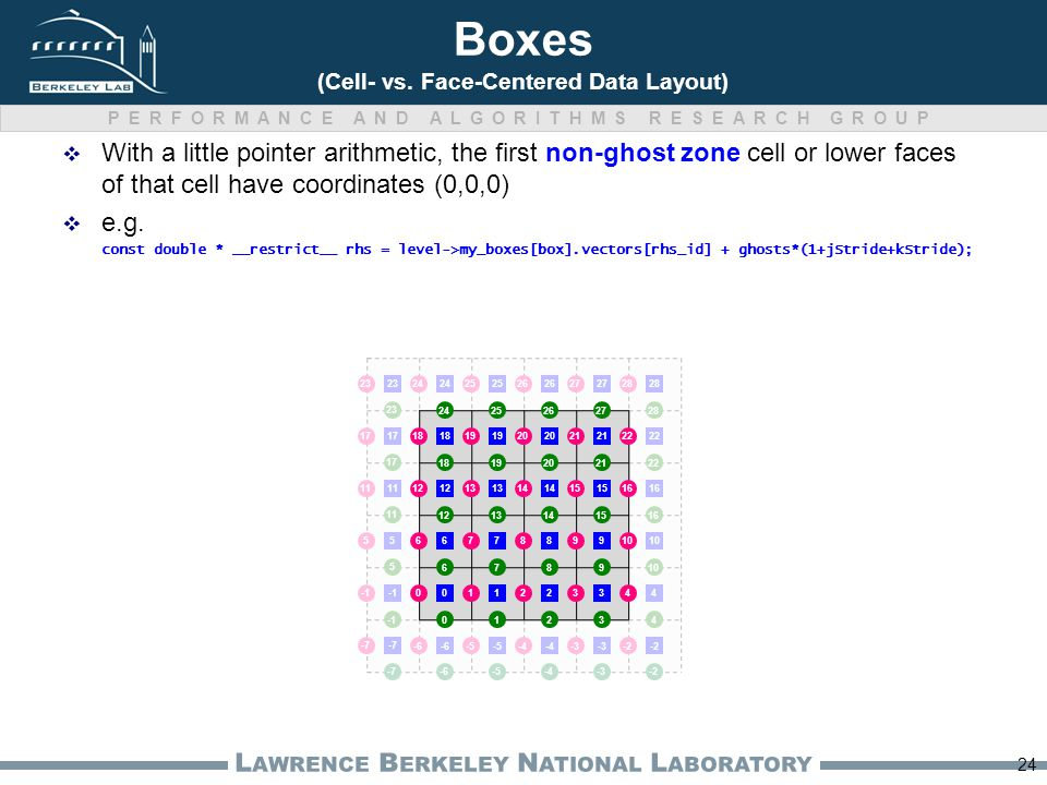 PERFORMANCE AND ALGORITHMS RESEARCH GROUP L AWRENCE B ERKELEY N ATIONAL L ABORATORY Boxes (Cell- vs. Face-Centered Data Layout) 24 4 5 10 11 16 17 22