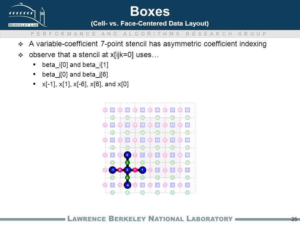 PERFORMANCE AND ALGORITHMS RESEARCH GROUP L AWRENCE B ERKELEY N ATIONAL L ABORATORY Boxes (Cell- vs.