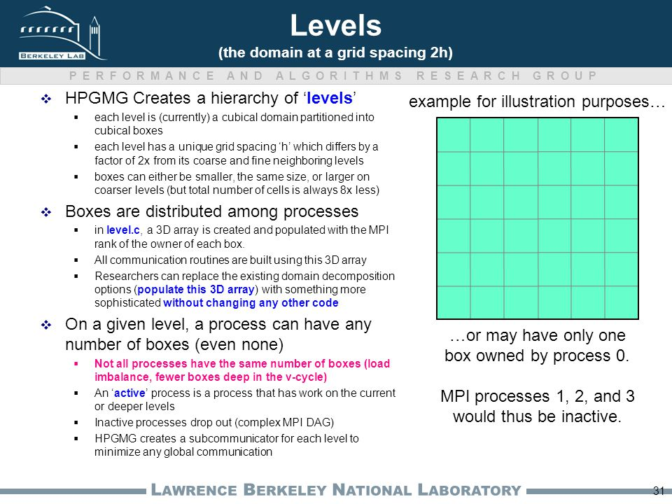 PERFORMANCE AND ALGORITHMS RESEARCH GROUP L AWRENCE B ERKELEY N ATIONAL L ABORATORY Levels (the domain at a grid spacing 2h)  HPGMG Creates a hierarchy of 'levels'  each level is (currently) a cubical domain partitioned into cubical boxes  each level has a unique grid spacing 'h' which differs by a factor of 2x from its coarse and fine neighboring levels  boxes can either be smaller, the same size, or larger on coarser levels (but total number of cells is always 8x less)  Boxes are distributed among processes  in level.c, a 3D array is created and populated with the MPI rank of the owner of each box.