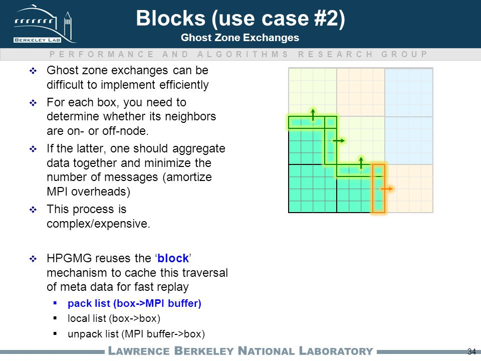 PERFORMANCE AND ALGORITHMS RESEARCH GROUP L AWRENCE B ERKELEY N ATIONAL L ABORATORY Blocks (use case #2) Ghost Zone Exchanges  Ghost zone exchanges can be difficult to implement efficiently  For each box, you need to determine whether its neighbors are on- or off-node.