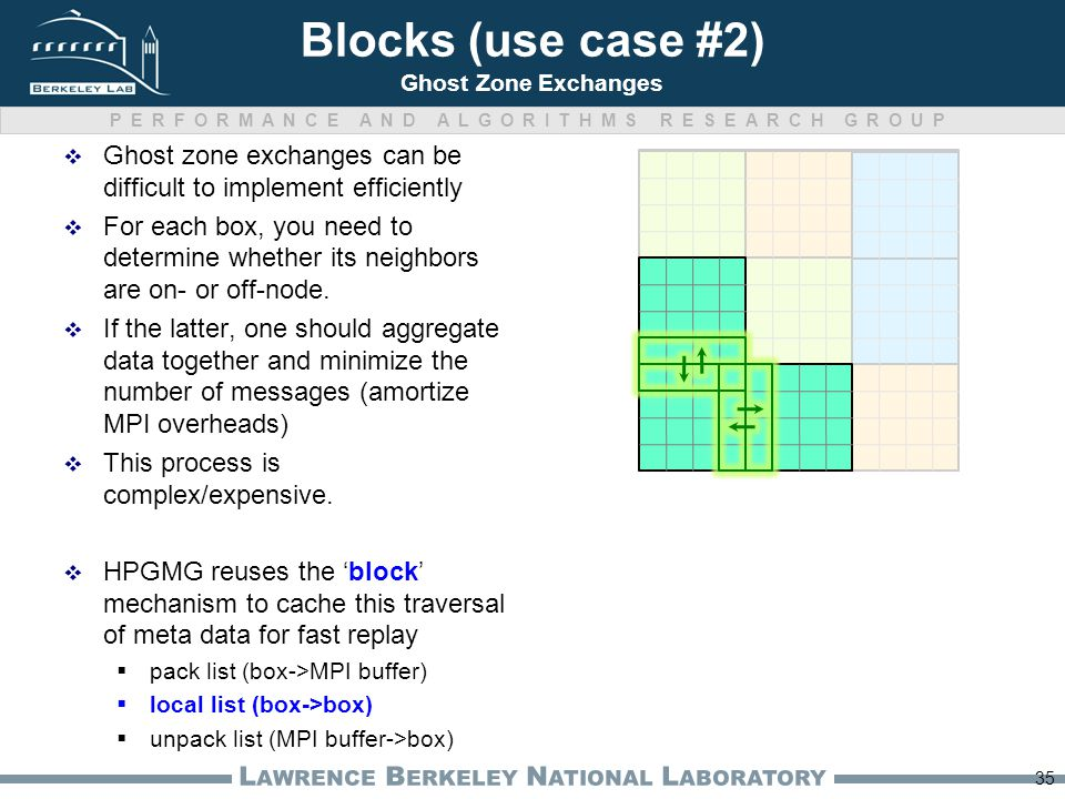 PERFORMANCE AND ALGORITHMS RESEARCH GROUP L AWRENCE B ERKELEY N ATIONAL L ABORATORY Blocks (use case #2) Ghost Zone Exchanges  Ghost zone exchanges c