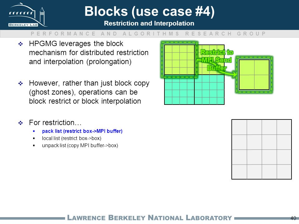 PERFORMANCE AND ALGORITHMS RESEARCH GROUP L AWRENCE B ERKELEY N ATIONAL L ABORATORY  HPGMG leverages the block mechanism for distributed restriction and interpolation (prolongation)  However, rather than just block copy (ghost zones), operations can be block restrict or block interpolation  For restriction…  pack list (restrict box->MPI buffer)  local list (restrict box->box)  unpack list (copy MPI buffer->box) 40 Blocks (use case #4) Restriction and Interpolation
