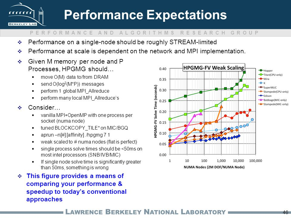 PERFORMANCE AND ALGORITHMS RESEARCH GROUP L AWRENCE B ERKELEY N ATIONAL L ABORATORY Performance Expectations  Performance on a single-node should be roughly STREAM-limited  Performance at scale is dependent on the network and MPI implementation.