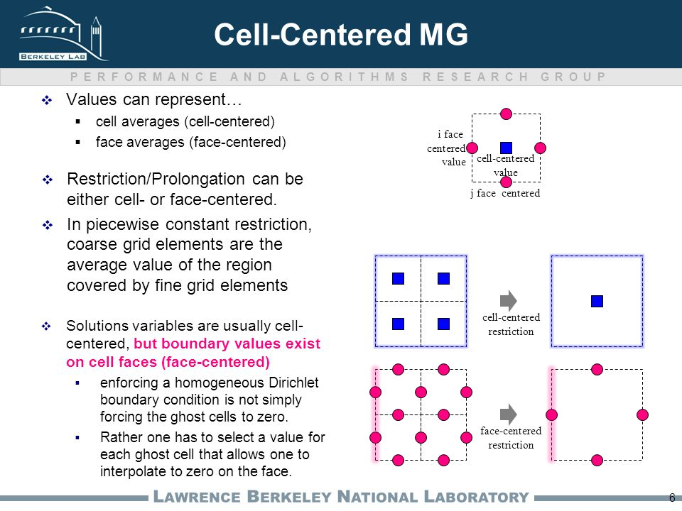 PERFORMANCE AND ALGORITHMS RESEARCH GROUP L AWRENCE B ERKELEY N ATIONAL L ABORATORY Cell-Centered MG  Values can represent…  cell averages (cell-centered)  face averages (face-centered) 6 cell-centered value j face centered i face centered value cell-centered restriction face-centered restriction  Solutions variables are usually cell- centered, but boundary values exist on cell faces (face-centered)  enforcing a homogeneous Dirichlet boundary condition is not simply forcing the ghost cells to zero.
