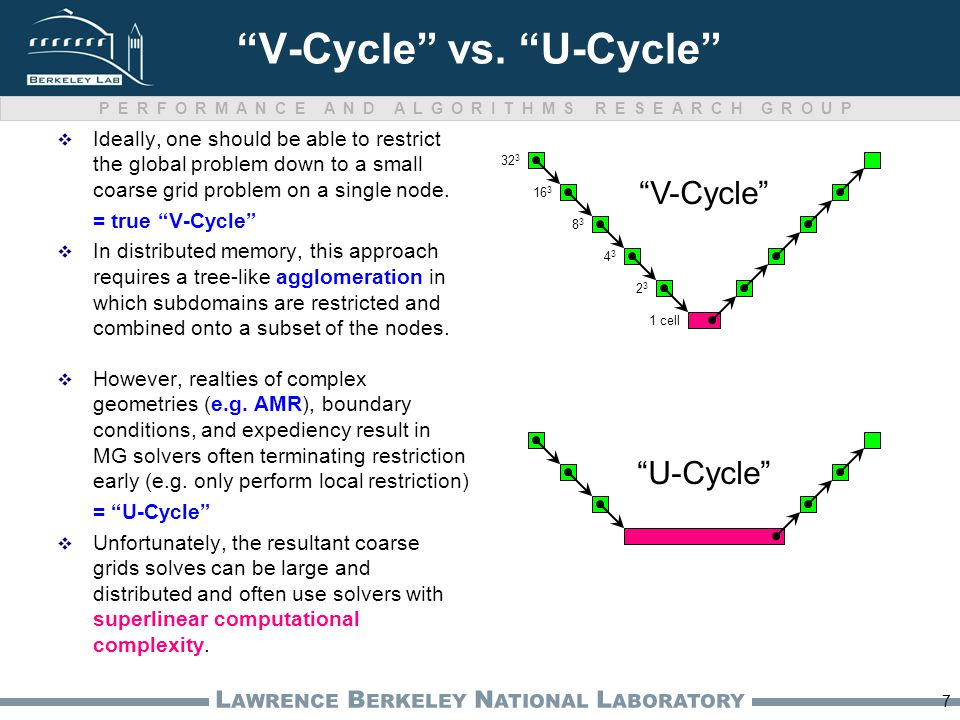 "PERFORMANCE AND ALGORITHMS RESEARCH GROUP L AWRENCE B ERKELEY N ATIONAL L ABORATORY ""V-Cycle"" vs. ""U-Cycle""  Ideally, one should be able to restrict"